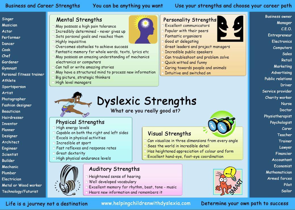 Homework help for dyslexia